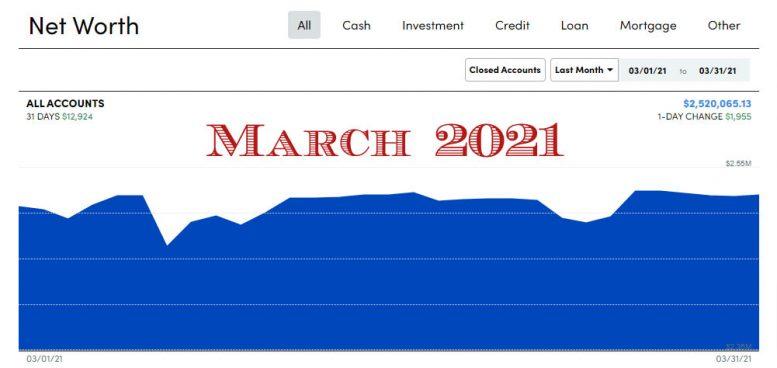 Financially Alert net worth