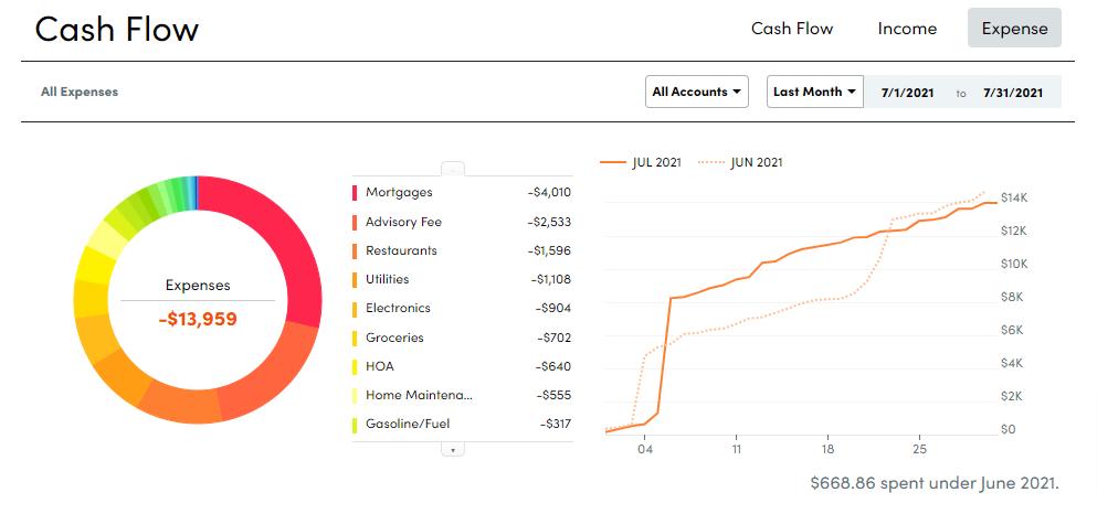 2021 July Cash Flow EXPENSE Summary