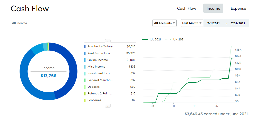 2021 July Cash Flow INCOME f Summary